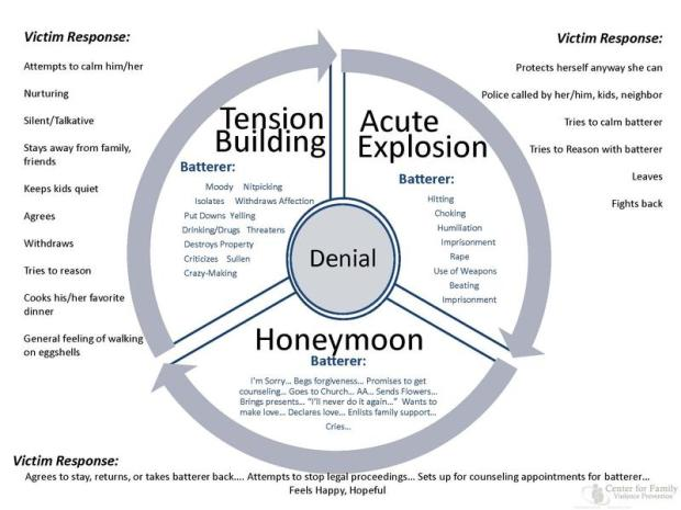 Cycle_of_Abuse_0
